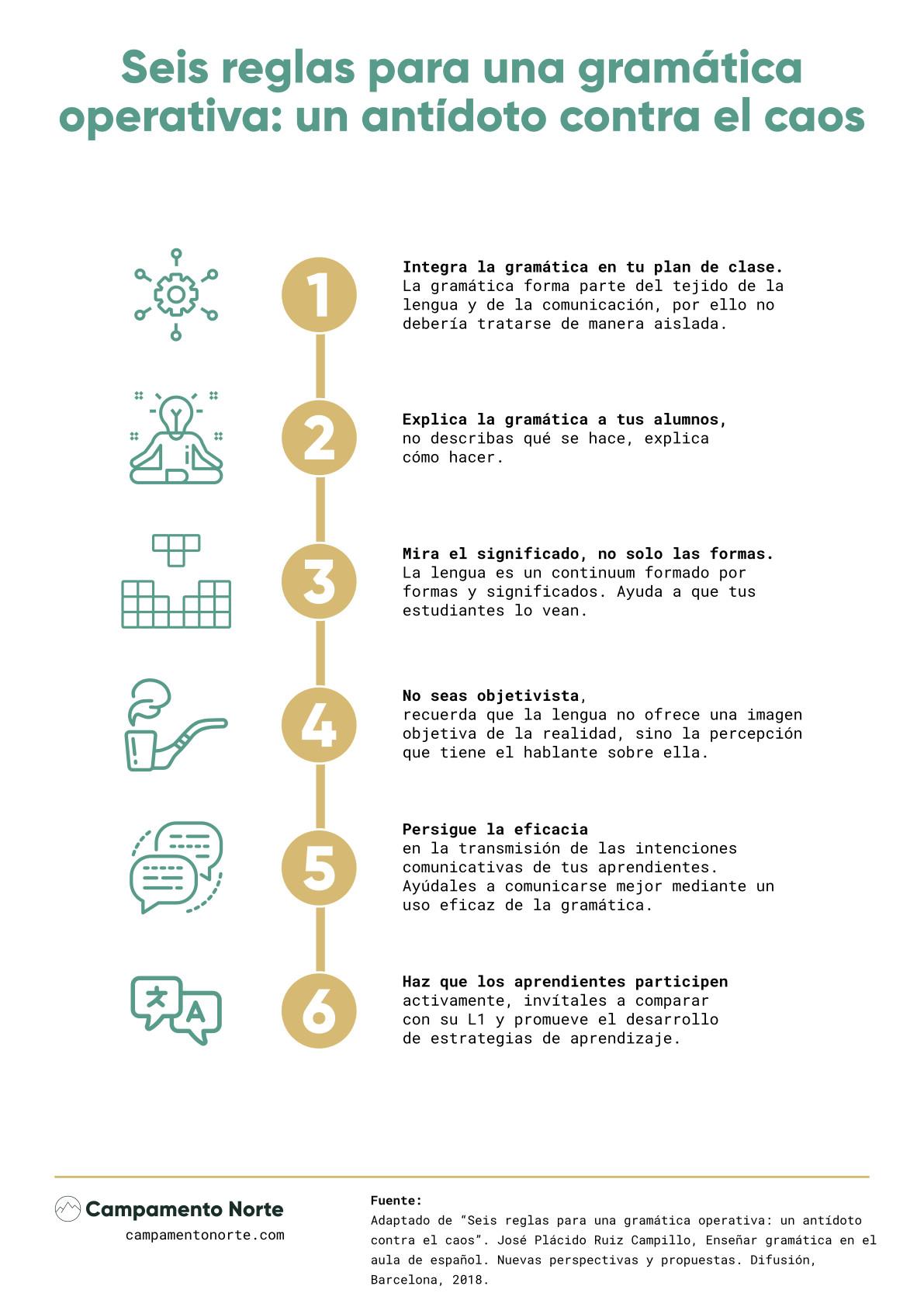 """Infografía """"Seis reglas para una gramática operativa: un antídoto contra el caos"""" de Ruiz Campillo"""