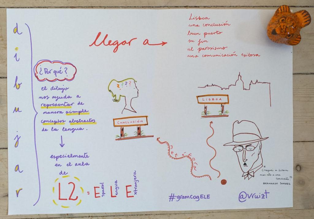 Dibujar la gramática en la clase de idiomas