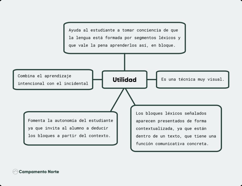 Las diferentes utilidades del mapeado de textos en el aprendizaje de idiomas.