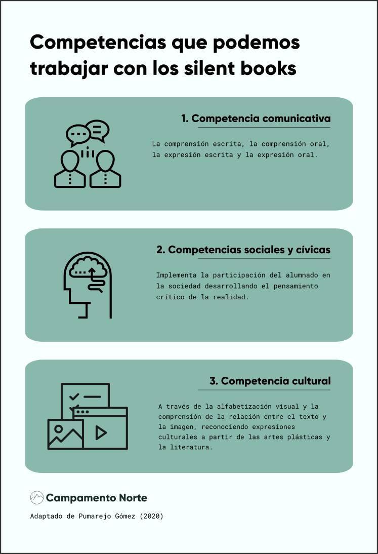 Infografía sobre competencias que podemos trabajar con los silent books para adolescentes en el aula de idiomas.